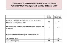 CORONAVIRUS, AGGIORNAMENTO E IL BOLLETTINO DI OGGI